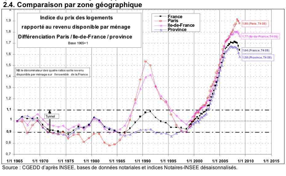 Avril 2009 Baisse Probable De 35 Du Prix Des Transactions